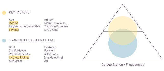 Behavioural Identifiers for Rainbird Knowledge Map