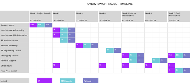 Project Timeline for Term 2