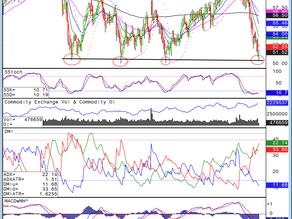 Blue Line - Technical Spotlight - March Crude Oil -February 3