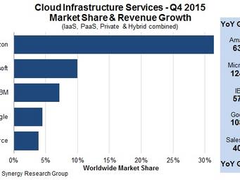Big Data em Google Cloud, Amazon AWS ou Azure: qual o melhor custo/benefício!?