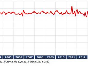 O impeachment de Dilma e alguns gráficos interessantes