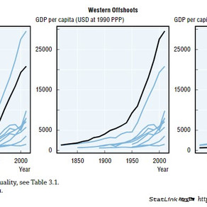 Economic growth, Population, China's One-Child policy, and Malthusian economics