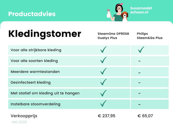 suusmaaktschoon.nl | suus maakt schoon | philips steam and go plus | stoomapparaat kleding | philips kledingstomer