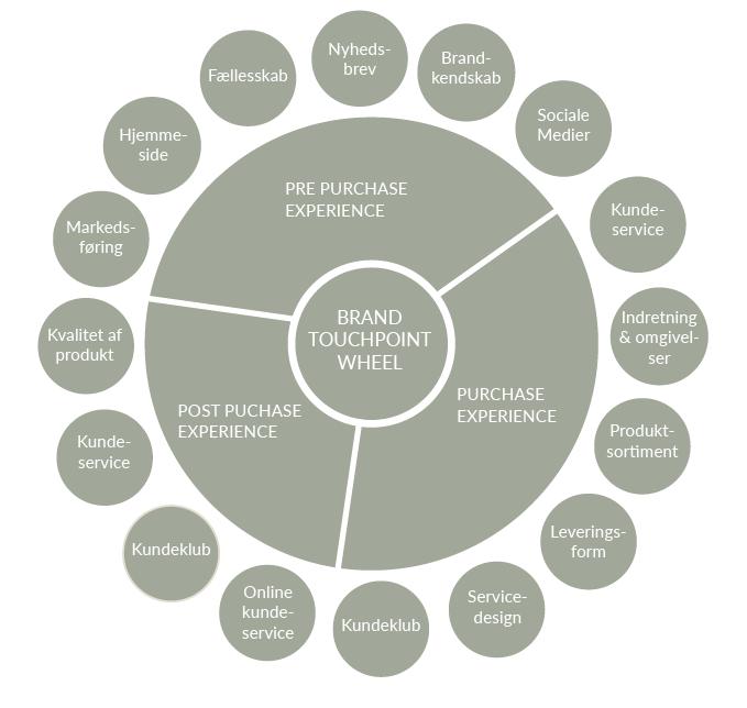 Retail design, indretningshjælp, indretningsarkitekt, inventar, butiksdesign, butiksindretning, butiks koncept, inventar design, butiksmøbler, kontorindretning, plantegning, messe design, showroom, shop in shop, konceptudvikling, design virksomhed, Indretnings løsninger, kæde koncept, podie, disk, display, indretning af butik, design af inventar, hjælp til butiksindretning, hjælp til kontorindretning, hjælp til indretning. arkitekt tegning, plantegning, 2D tegning, 3D tegning, brainstorm, moodboard, tekniske tegninger, målfaste tegninger, produktions tegninger, interior, interiør, butiksbesøg, Store Check. re-design, successful spaces, brand DNA, brand managenet, space management, visual merchandiseing, strategi og viden, retail solutions, kundeflow, kundeadfærd, belysning, forbruger adfærd, trend, trendspoting, totalentreprise, online vs. offline, retail blog, retail news, 360 graders retail, the future of retail, mega trends, omni channel, MODUS A/S, modus.dk, viden, vækst, kommerciel, strategi, bundlinje, arbejdsproces, teorier, modeller, sansogram, oplevelseshjulet, oplevelsesøkonomi, brand touchpoint wheel