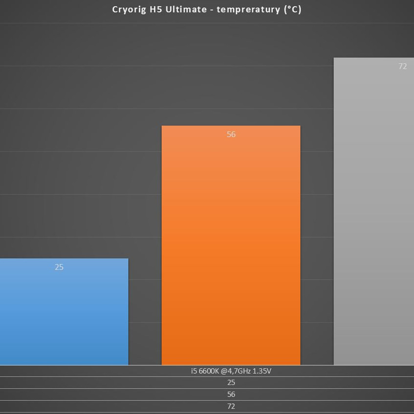 Cryorig H5 Ultimate - temperatury