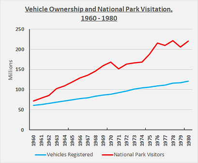 Vehicle ownership vs National Park Visitation