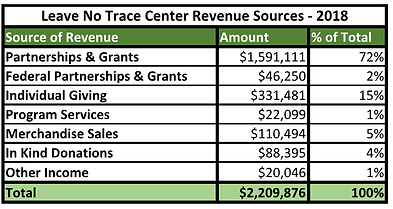 2018 Leave No Trace center revenue streams