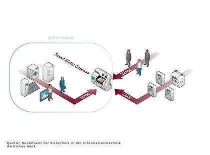 Smart Meter Gateway (SMGW) kompatibel
