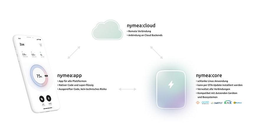 nymea energy scheme.jpg