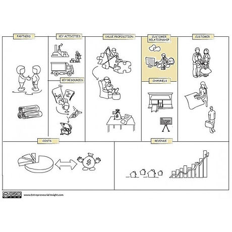 Business-model-canvas-Customer-Relations