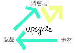 UPCYCLEのイラスト.JPG