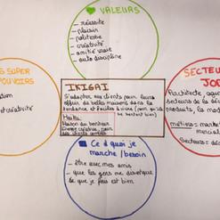 Ikigaï : une exemple de réalisation