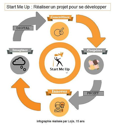 Image décrivant le système Start me up qui est divisé en 4 étapes