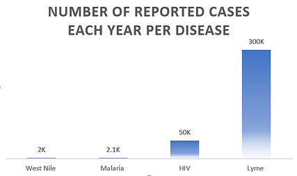 newly reported cases of lyme.PNG