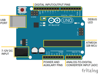 CHAPTER 2: OVERVIEW OF AN ARDUINO UNO BOARD