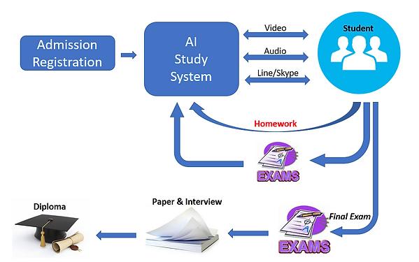 study_process.png