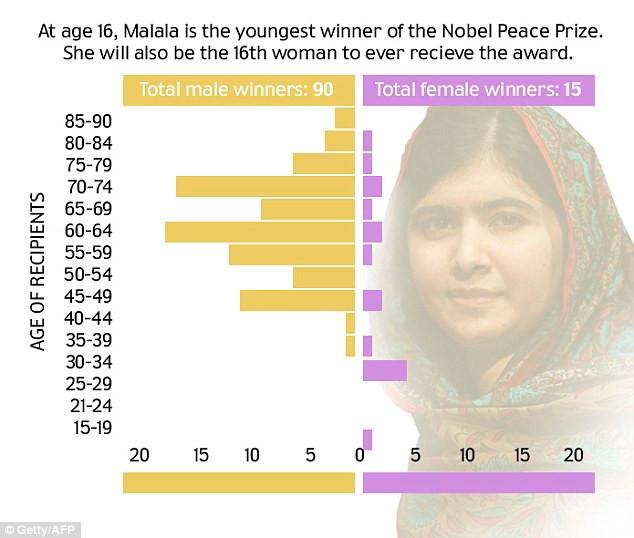 1412964486438_wps_14_Malala_Nobel_Prize_Graphi.jpg