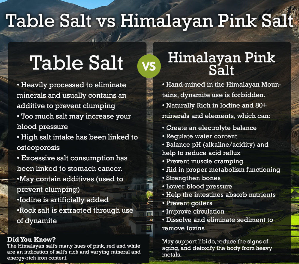 Pink Himalayan Salt Benefits