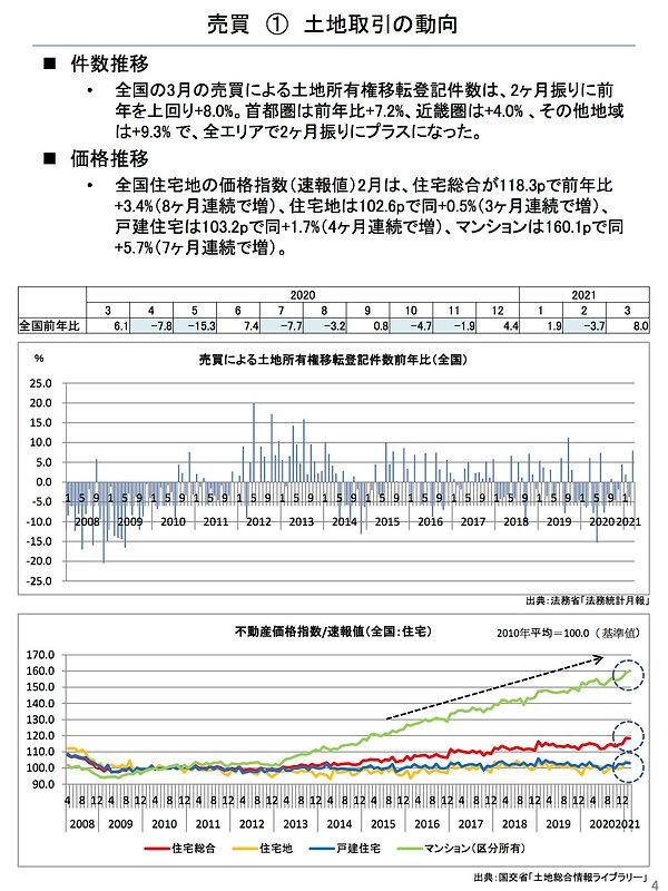 202105土地取引の動向.jpg
