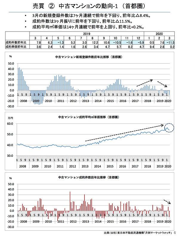 202004中古マンションの動向(首都圏).jpg