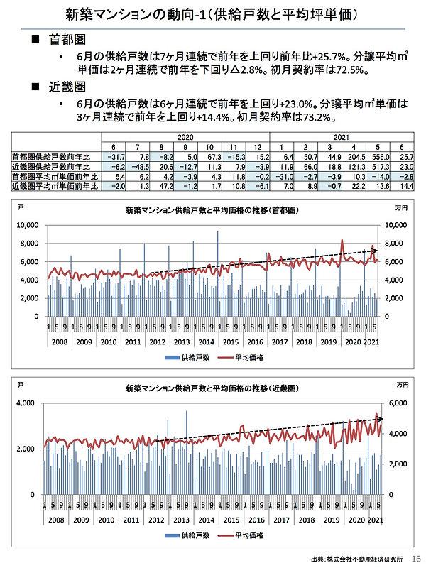 202107新築マンションの動向(首都圏).jpg