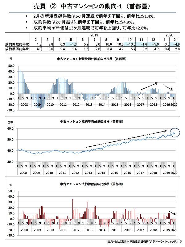 202003中古マンションの動向(首都圏).jpg