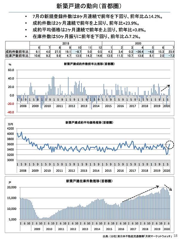 202008新築戸建の動向(首都圏).jpg