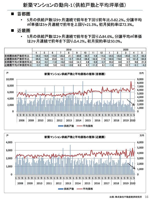 202006新築マンションの動向(供給戸数と平均坪単価).jpg