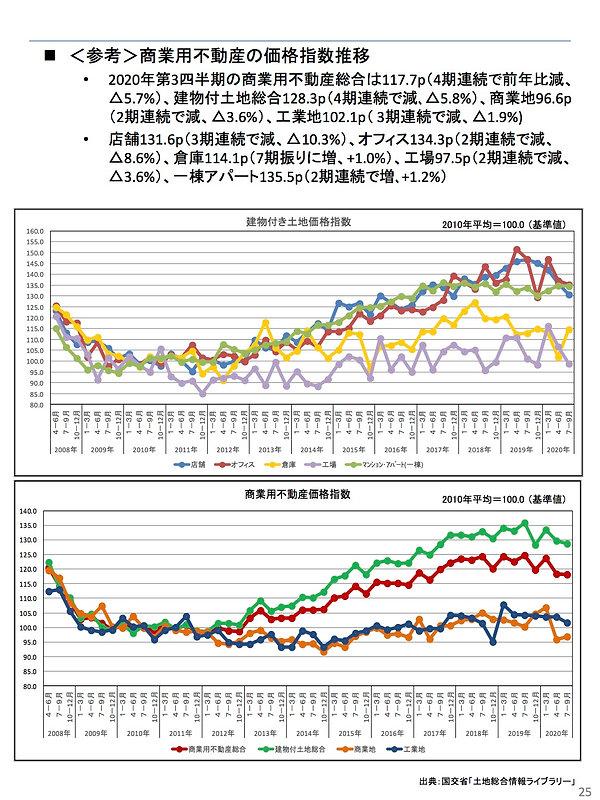 202101商業用不動産お価格推移.jpg
