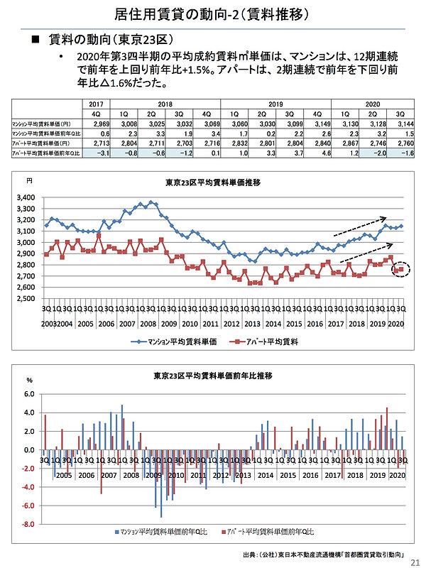 202011居住用賃貸の動向(賃料推移).jpg