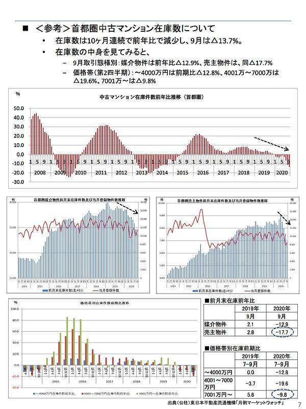 202010中古マンション在庫数(首都圏).jpg
