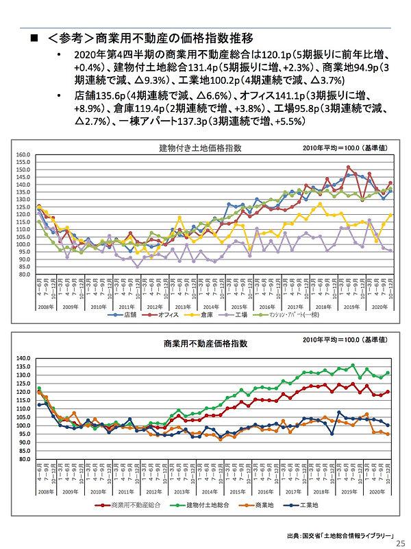 202104商業用不動産の価格指数推移.jpg