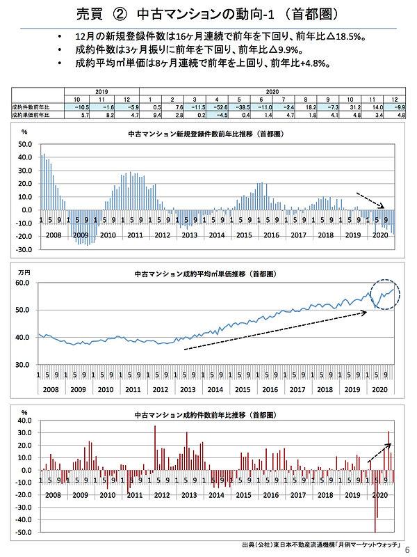 202101中古マンションの動向(首都圏).jpg