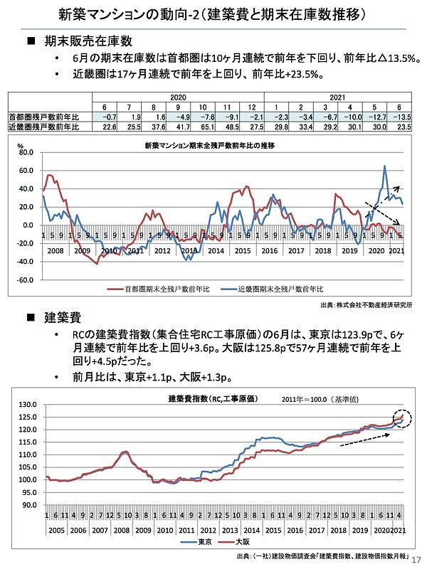 202107新築マンションの動向(建設費).jpg