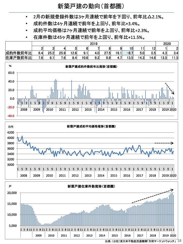 202003新築戸建の動向(首都圏).jpg