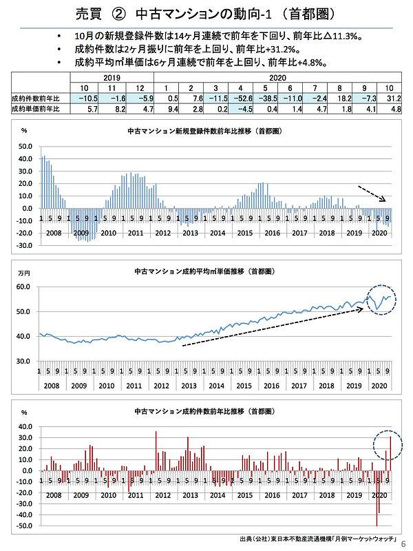 202011中古マンションの動向(首都圏).jpg