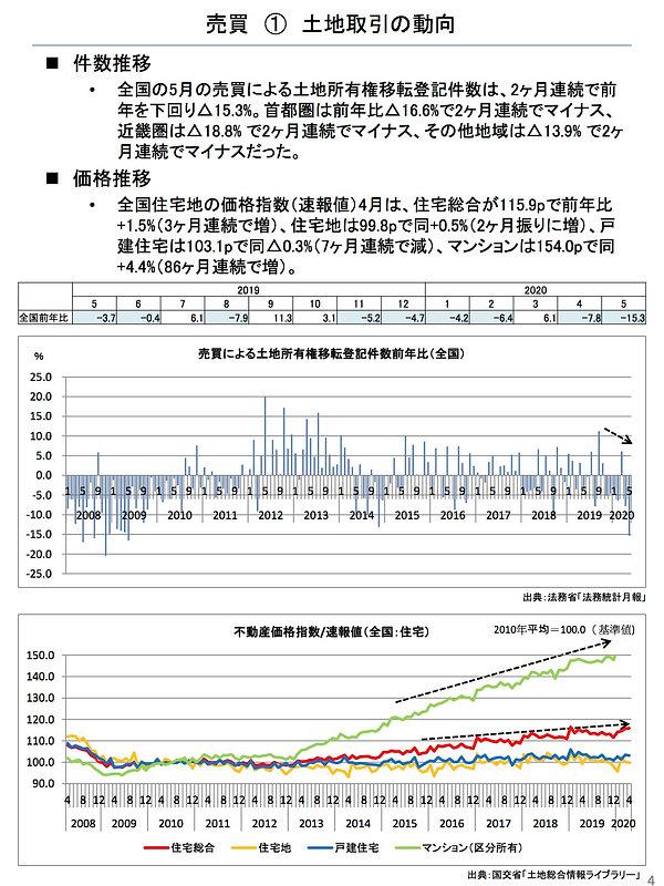 202007土地取引の動向(全国).jpg