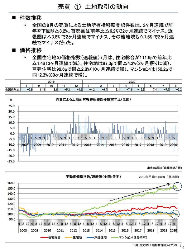 202010土地取引の動向.jpg
