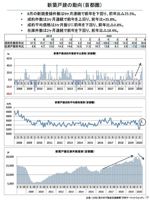 202009新築戸建の動向(首都圏).jpg