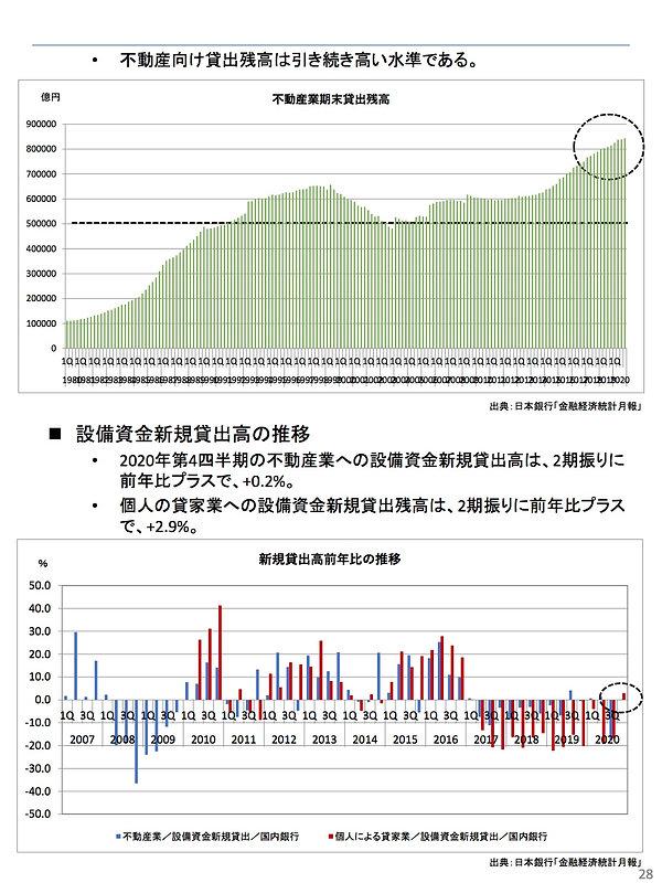 202102不動産向け貸出残高.jpg