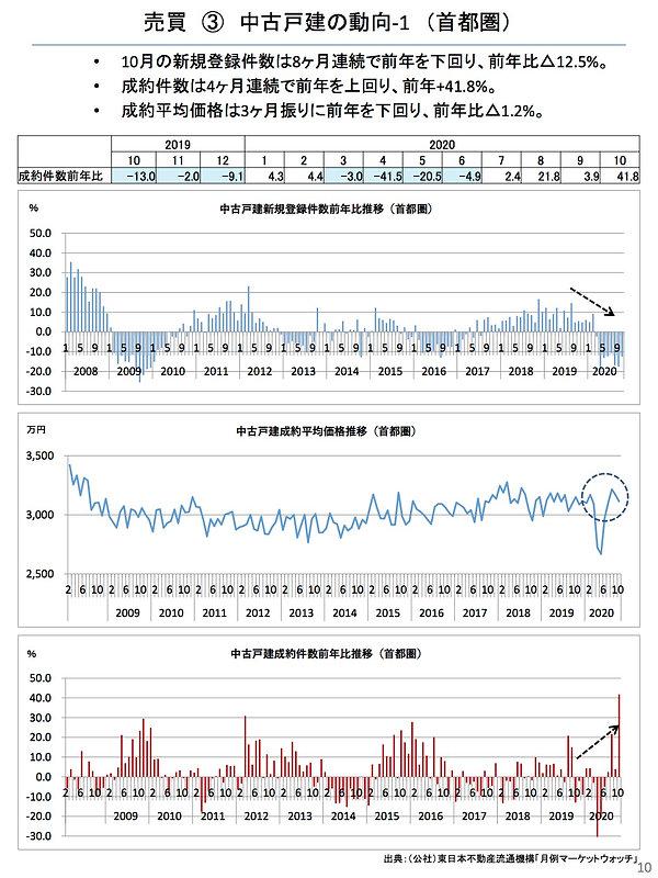202011中古戸建の動向1(首都圏).jpg