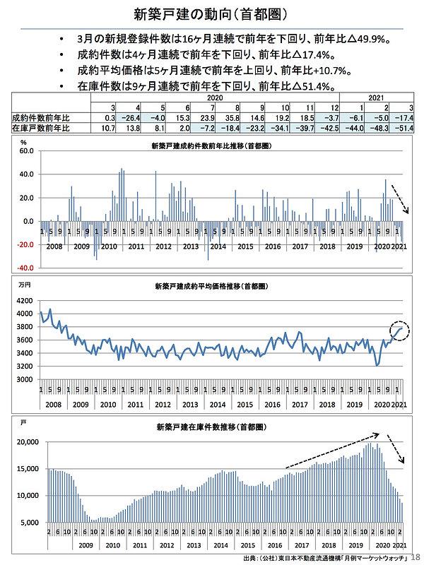 202104新築戸建ての動向(首都圏).jpg