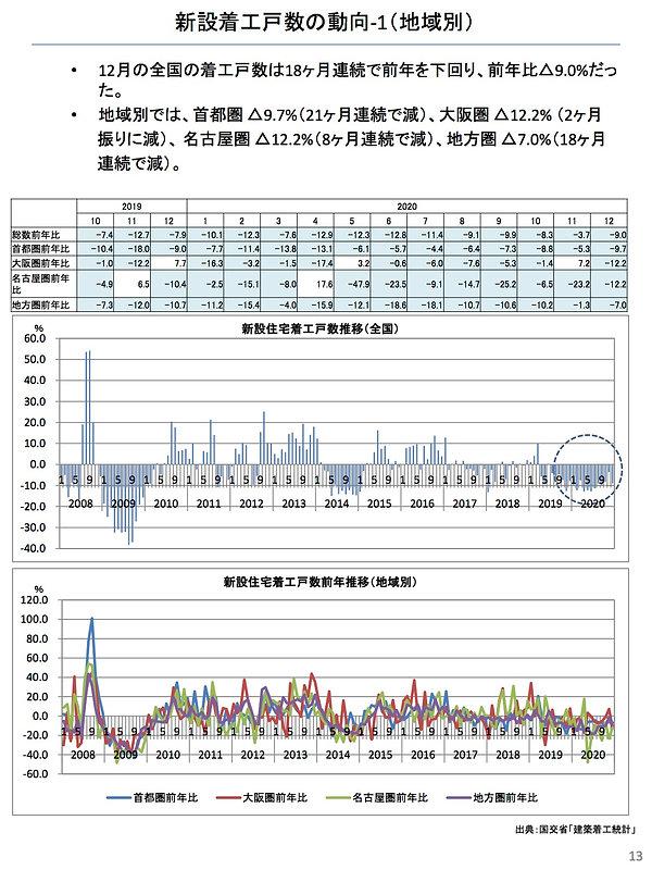 202101新設着工戸数の動向(地域別).jpg