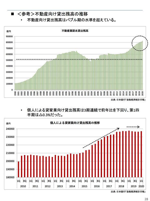 202005不動産向け貸出残高の推移.jpg