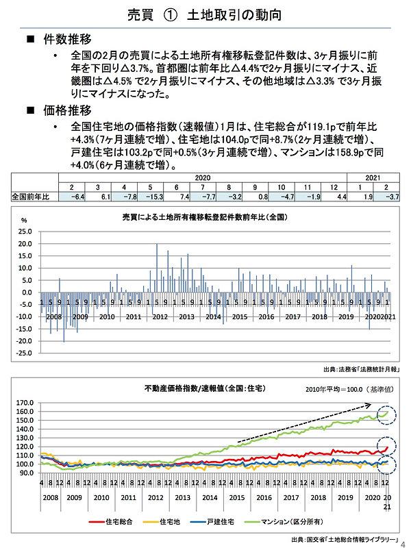 202104土地取引の動向.jpg