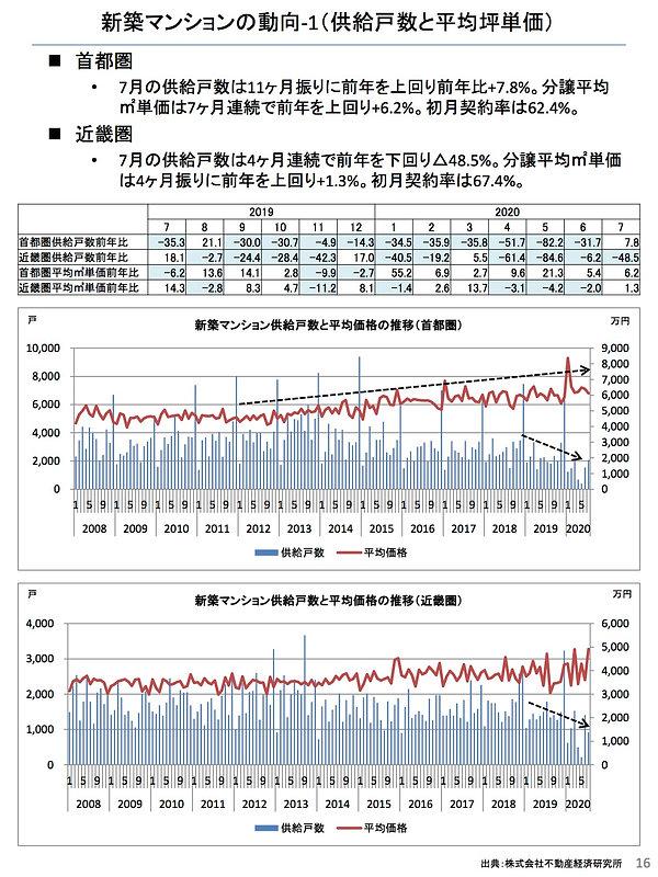202008新築マンションの動向(供給戸数と平均坪単価).jpg
