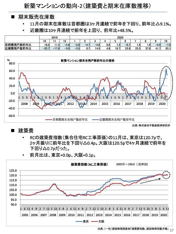 202012新築マンションの動向(建築費).jpg