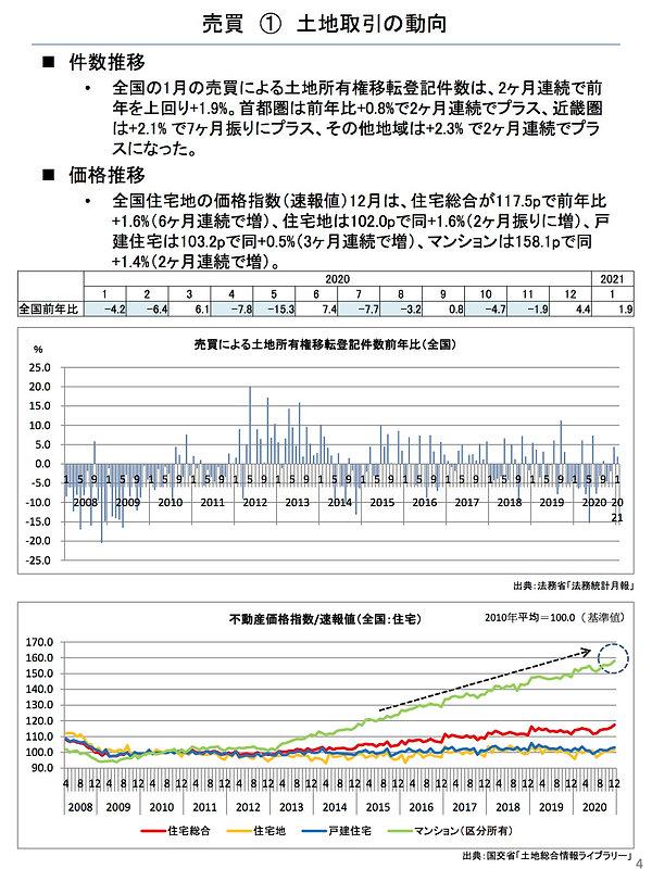 202103土地取引の動向.jpg