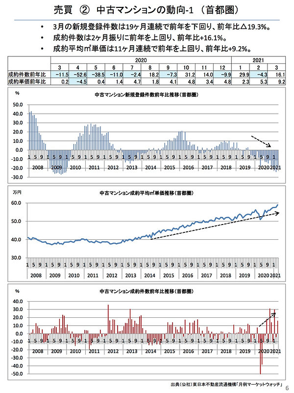 202104中古マンションの動向(首都圏).jpg