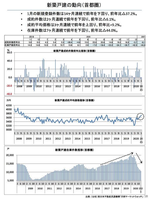 202102新築戸建の動向(首都圏).jpg